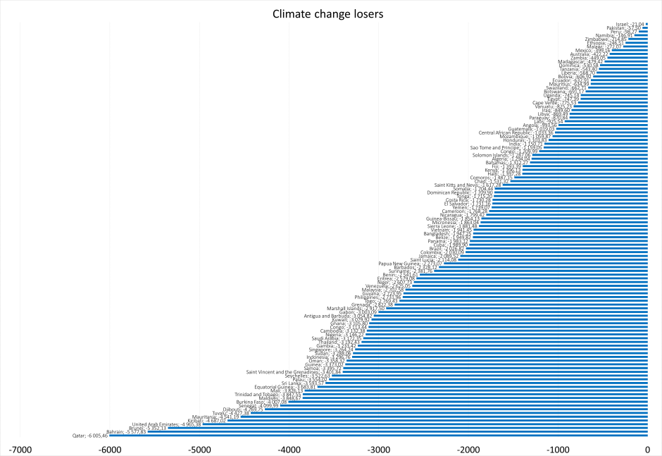 Climate_change_losers_graph
